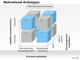 0314 Motivational Archetypes Powerpoint Presentation