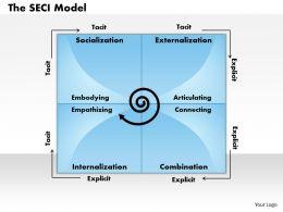 0314 Nonakas Seci Model Powerpoint Presentation