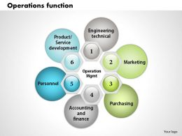 0314 Operation Function Powerpoint Presentation