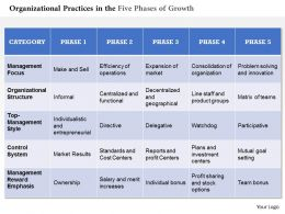 0314 Organizational Practices In The Five Phases Of Growth Powerpoint Presentation