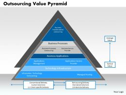 0314 Outsourcing Value Pyramid Powerpoint Presentation