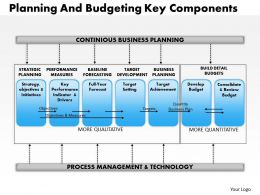 0314 Planning And Budgeting Key Component Powerpoint Presentation