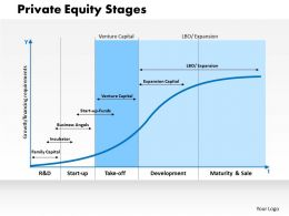 0314 Private Equity Stages Powerpoint Presentation