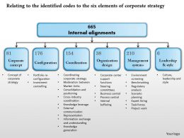 0314 Relating To The Identified Codes To The Six Elements Of Corporate Strategy Powerpoint Presentation