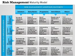 0314 Risk Management Maturity Model Powerpoint Presentation