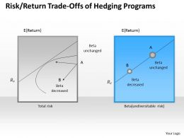 0314 Risk Return Trade Offs Of Hedging Programs Powerpoint Presentation