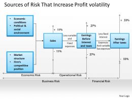 0314 Sources Of Risk That Increase Profit Volatility Powerpoint Presentation