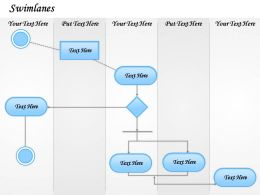 0314 Swimlanes Business Process Model