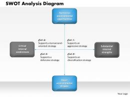 0314 Swot Analysis Diagram Powerpoint Presentation