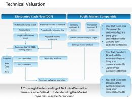 0314 Technical Valuation Powerpoint Presentation