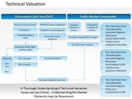 0314 Technical Valuation Powerpoint Presentation