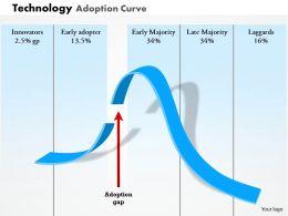 0314 Technology Adoption Curve Powerpoint Presentation