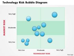 0314 Technology Risk Bubble Diagram Powerpoint Presentation