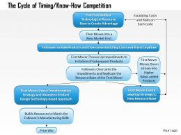 0314 The Cycle of Timing Powerpoint Presentation