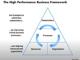 0314 The High Performance Business Framework Powerpoint Presentation