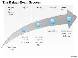 0314 The Kaizen Event Process Powerpoint Presentation