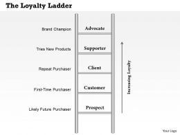 0314 The Loyalty Ladder Powerpoint Presentation
