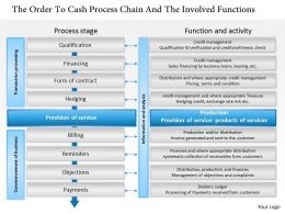 0314 The Order To Cash Process Chain And The Involved Functions Powerpoint Presentation
