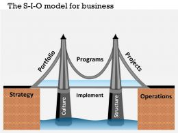 0314 The S I O Model For Business Powerpoint Presentation