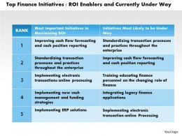 0314 Top Finance Initiatives Powerpoint Presentation