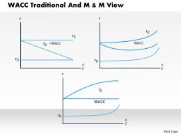 0314 Wacc Traditional And M and M View Powerpoint Presentation