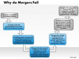 0314 Why Do Mergers Fail Powerpoint Presentation
