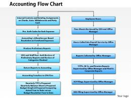 0414 Accounting Flowchart Powerpoint Presentation