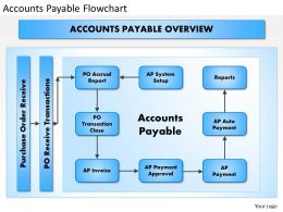 0414 Accounts Payable Flowchart Powerpoint Presentation