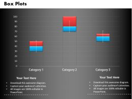 0414 Box Plots Business Column Chart Powerpoint Graph