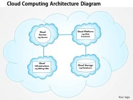 0414 Cloud Computing Architecture Diagram Powerpoint Presentation