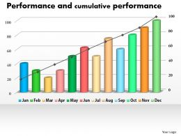 0414 Column Line Chart For Cumulative Performance Powerpoint Graph