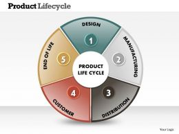 0414 Cycle Diagram Powerpoint Presentation