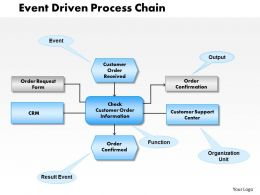 0414 Event Driven Process Chain Powerpoint Presentation