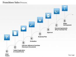 0414_franchisee_sales_process_powerpoint_presentation_slides_Slide01