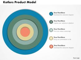 0414 Kotlers Product Model PowerPoint Presentation