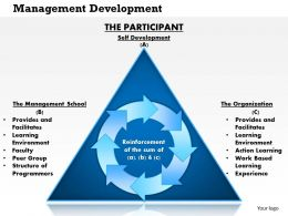 0414 Management Development PowerPoint Presentation