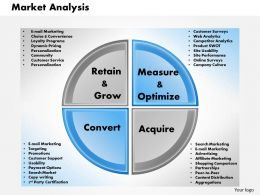 0414 Market Analysis PowerPoint Presentation