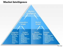 0414 Market Intelligence PowerPoint Presentation