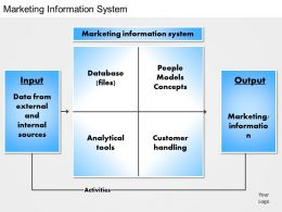 0414 Marketing Information System PowerPoint Presentation