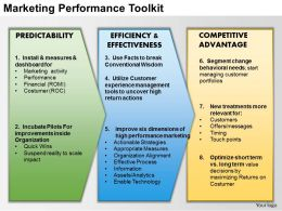 0414 Marketing Performance Toolkit PowerPoint Presentation