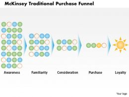 0414 McKinsey Traditional Purchase Funnel PowerPoint Presentation