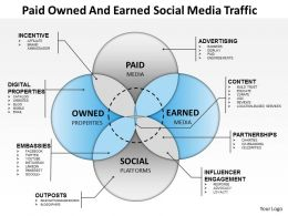0414 Paid Owned And EarnedSocial Media Traffic PowerPoint Presentation