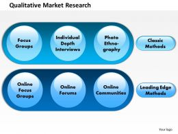 0414 Qualitative Market Research Powerpoint Presentation