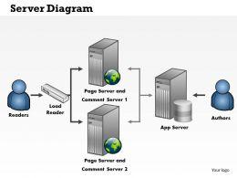 0414 Server Diagram Powerpoint