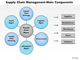 0414 Supply Chain Logistics Powerpoint Presentation