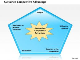 0414 Sustained Competitive Advantage Powerpoint Presentation