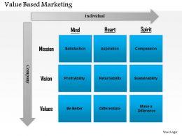 0414 Value based Marketing Framework by Philip Kotler PowerPoint Presentation