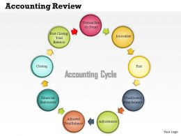 0514 Accounting Review Powerpoint Presentation