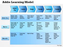 0514_addie_learning_model_powerpoint_presentation_Slide01