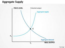 0514 Aggregate Supply Powerpoint Presentation